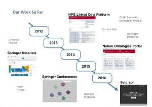 linked-data-experiences-at-springer-nature-23-638
