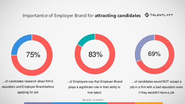 The importance of employer branding