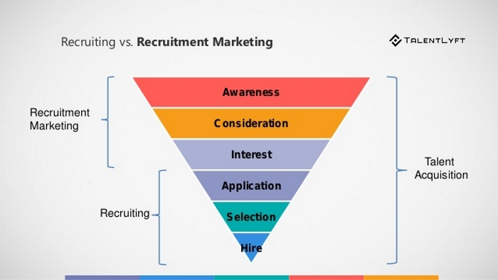 The importance of recruitment marketing