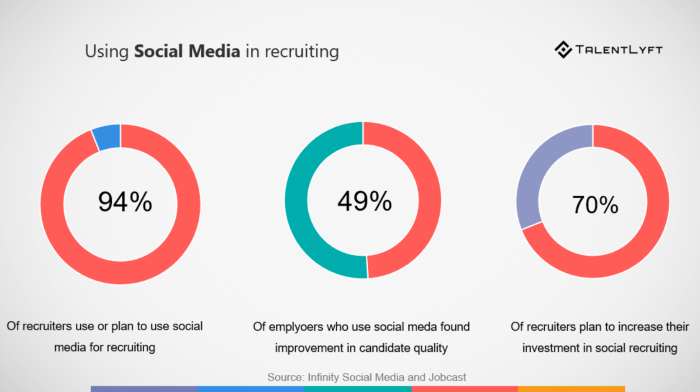 The importance of social recruiting
